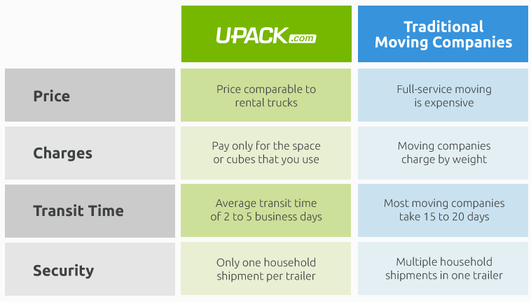 Compare U-Pack to truck rental