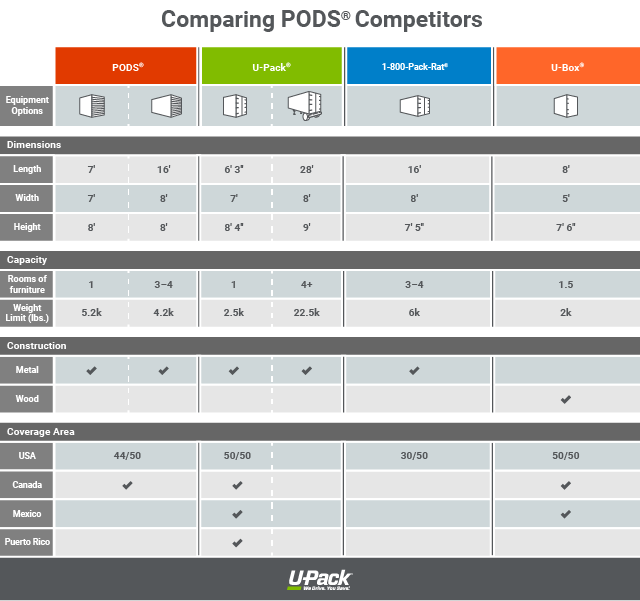 640x600_Comparing_PODS_Competitors.png