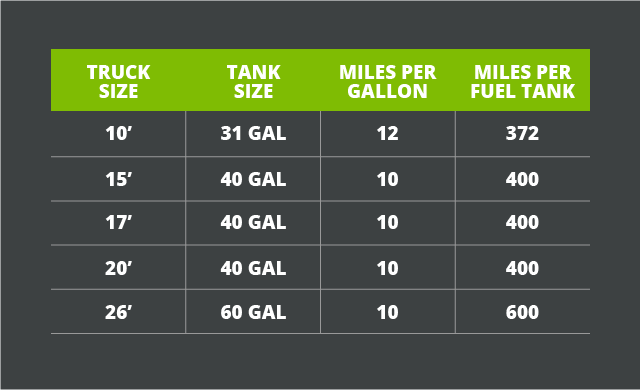 Chart Showing The Gas Mileage Of Each U Haul Truck