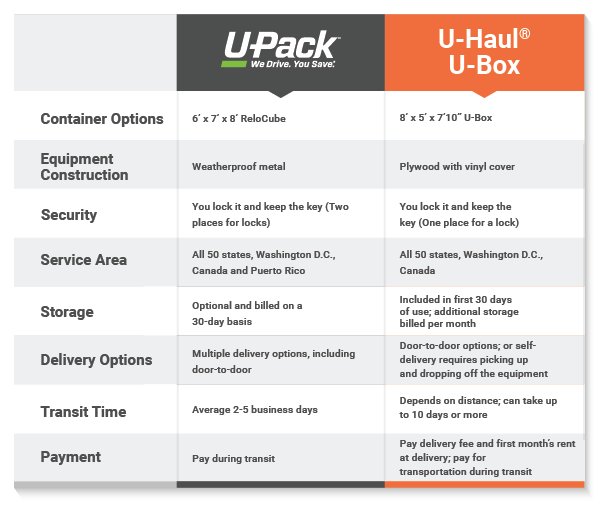 UPack_U-Box_Comparison.png