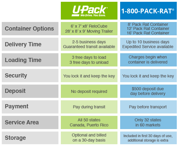 pack-rat-vs-u-pack-chart.png