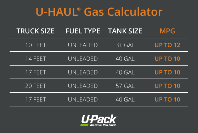 Chart Comparing Ruel Type Tank Size And Mpg For Each Al Truck U Haul Gas Calculator