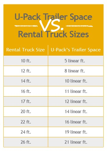 Chart comparing rental truck sizes to U-Pack trailer space