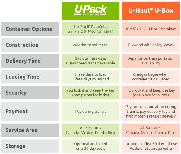 Compare U-Haul U-Box to U-Pack | U-Pack