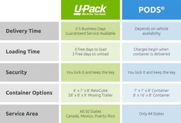 PODS compared to U-Pack chart  sc 1 st  U-Pack Moving & U-Pack - PODS® Portable Storage Container Comparison