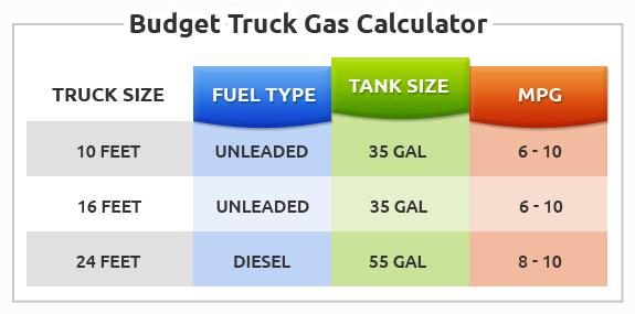 Moving Truck Gas Calculator | Rental Truck Fuel Estimator ...