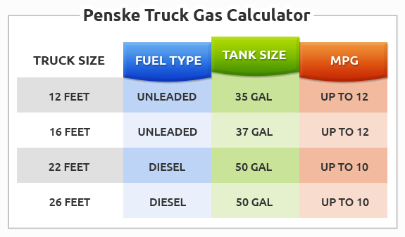 Moving Truck Gas Calculator | Rental Truck Fuel Estimator ...