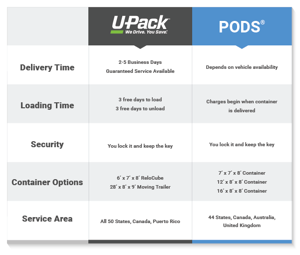 Compare U-Pack and PODS chart.png